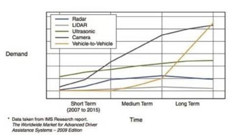汽车多种传感器技术融合催生自主型汽车