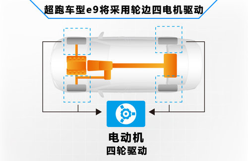 比亚迪全新suv 采用电动技术高清图片