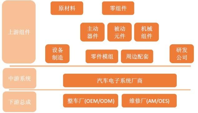 图表5:汽车电子产业链-我国汽车电子行业发展模式分析