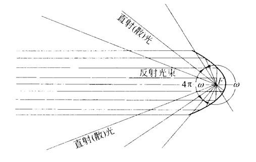 汽车前照灯系统——反射镜结构图