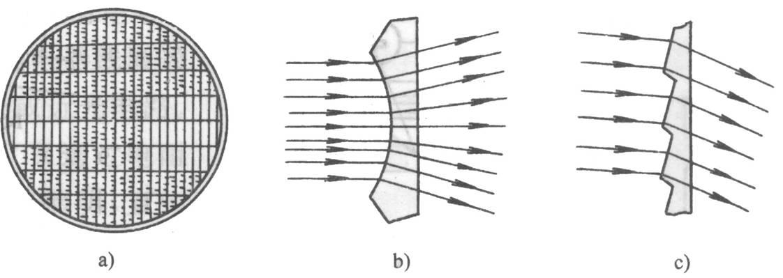汽车前照灯系统——配光镜结构图