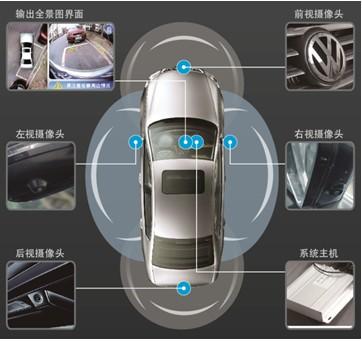 解密汽车全景行车安全系统的前世和今生――第二讲:原理讲解